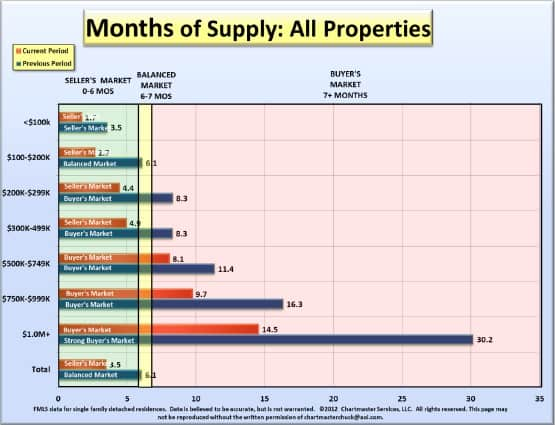 Atlanta Home Inventory Chart by price point