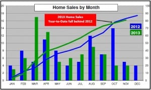 VIEW Chastain Park Home Sales as of Nov 2013