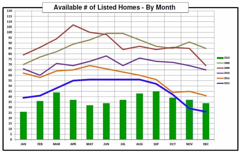 Chastain Park Home Sales in 2013