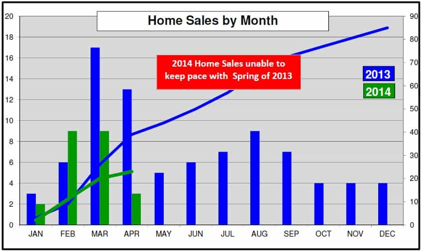 Chastain Park Home Sales As Of April 2014